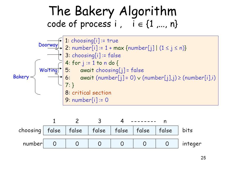 25 The Bakery Algorithm code of process i, i  {1,..., n} 1: choosing[i] := true 2: number[i] := 1 + max {number[j] | (1  j  n)} 3: choosing[i] := f