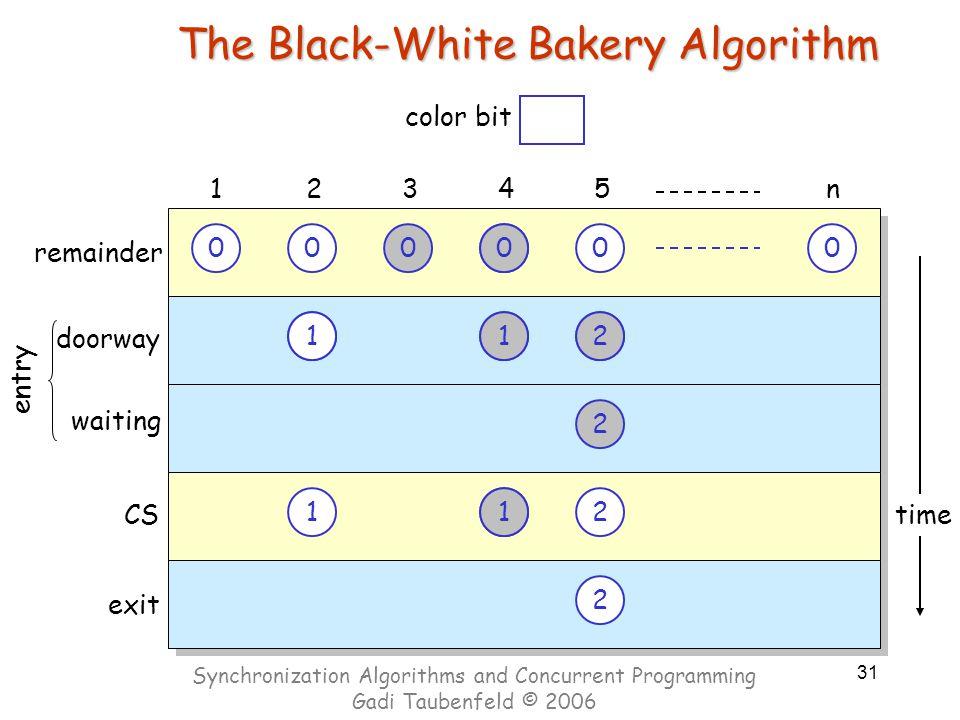 31 time The Black-White Bakery Algorithm 00000 doorway 12345n CS exit 0 1 00 22 1 1 0 2 2 0 1 2 2 0 2 waiting entry remainder 1202012 1 1 00 color bit