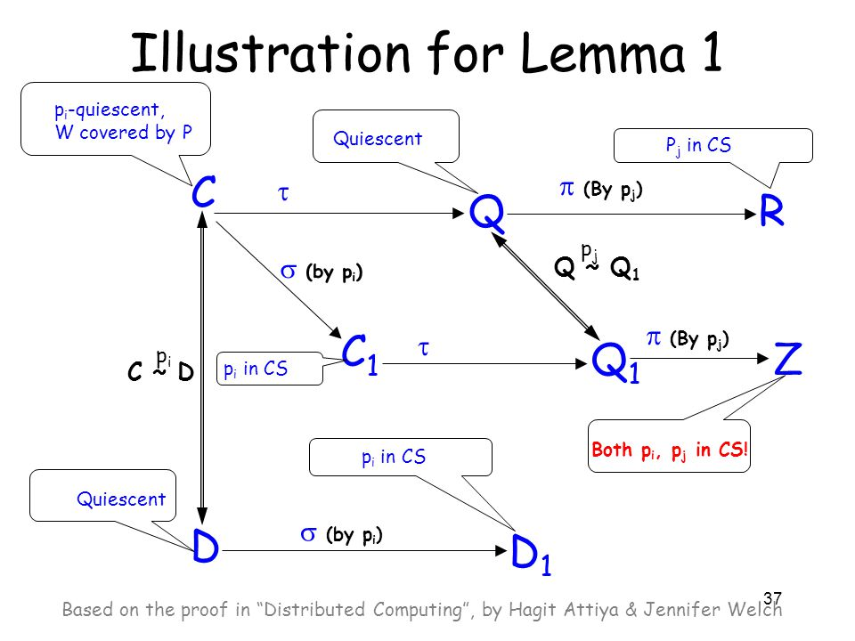 37 Illustration for Lemma 1 C p i -quiescent, W covered by P Quiescent D C ~ D pipi  (by p i ) C1C1 p i in CS  (by p i ) D1D1  Q Quiescent  (By p