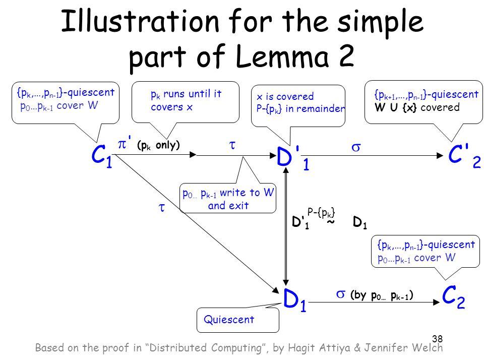 38 Illustration for the simple part of Lemma 2 C1C1 {p k,…,p n-1 }-quiescent p 0 …p k-1 cover W p k runs until it covers x  ' (p k only)  D1D1 Quies