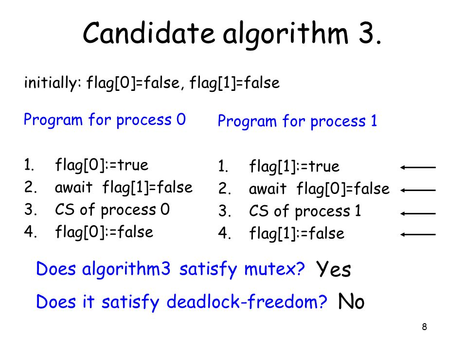 8 Candidate algorithm 3. initially: flag[0]=false, flag[1]=false Does algorithm3 satisfy mutex.