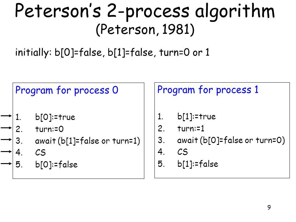 9 Peterson's 2-process algorithm (Peterson, 1981) initially: b[0]=false, b[1]=false, turn=0 or 1 Program for process 0 1.b[0]:=true 2.turn:=0 3.await
