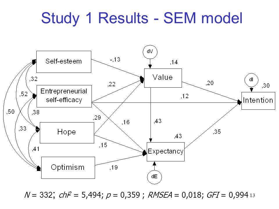 13 Study 1 Results - SEM model N = 332 ; chi 2 = 5,494; p = 0,359 ; RMSEA = 0,018; GFI = 0,994
