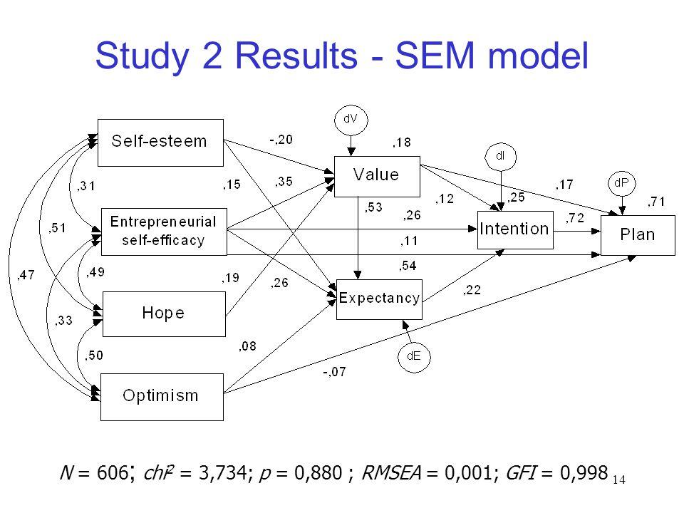 14 Study 2 Results - SEM model N = 606 ; chi 2 = 3,734; p = 0,880 ; RMSEA = 0,001; GFI = 0,998