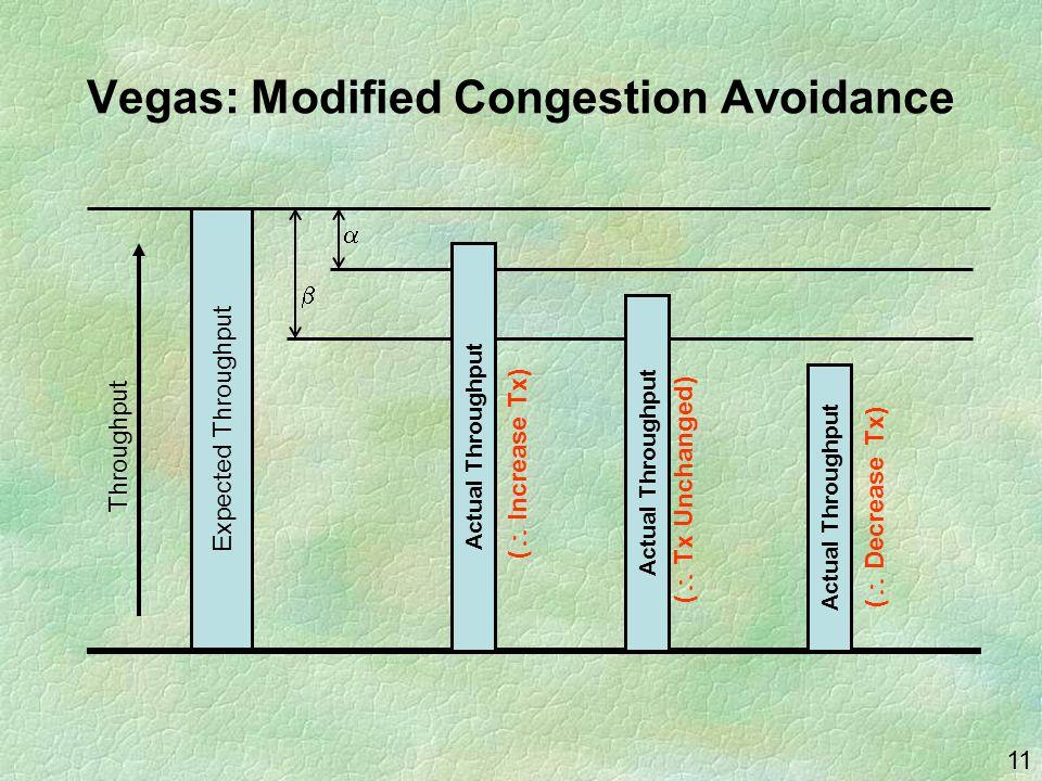 11 Vegas: Modified Congestion Avoidance Expected Throughput   Throughput Actual Throughput (  Tx Unchanged) (  Decrease Tx) (  Increase Tx)