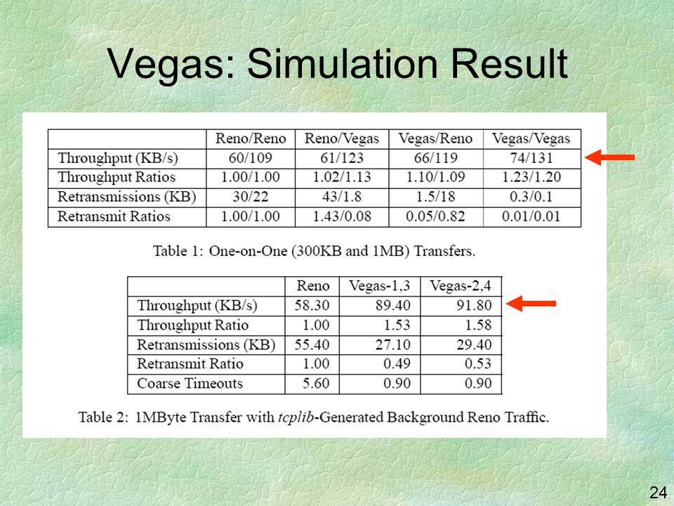 24 Vegas: Simulation Result