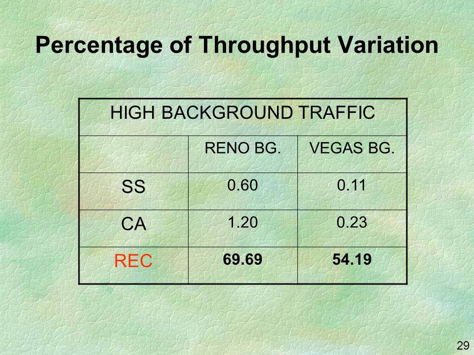 29 Percentage of Throughput Variation HIGH BACKGROUND TRAFFIC RENO BG.VEGAS BG. SS 0.600.11 CA 1.200.23 REC 69.6954.19
