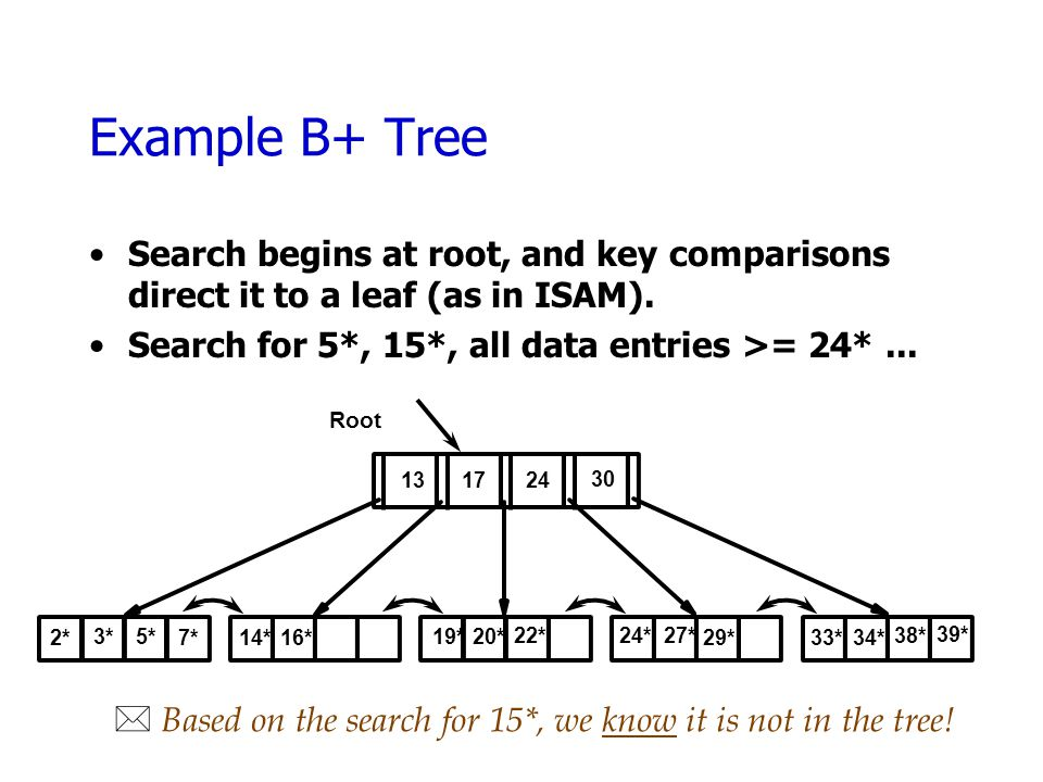 Example B+ Tree Search begins at root, and key comparisons direct it to a leaf (as in ISAM).