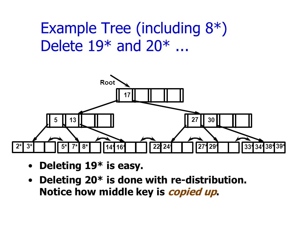 Example Tree (including 8*) Delete 19* and 20*... Deleting 19* is easy.