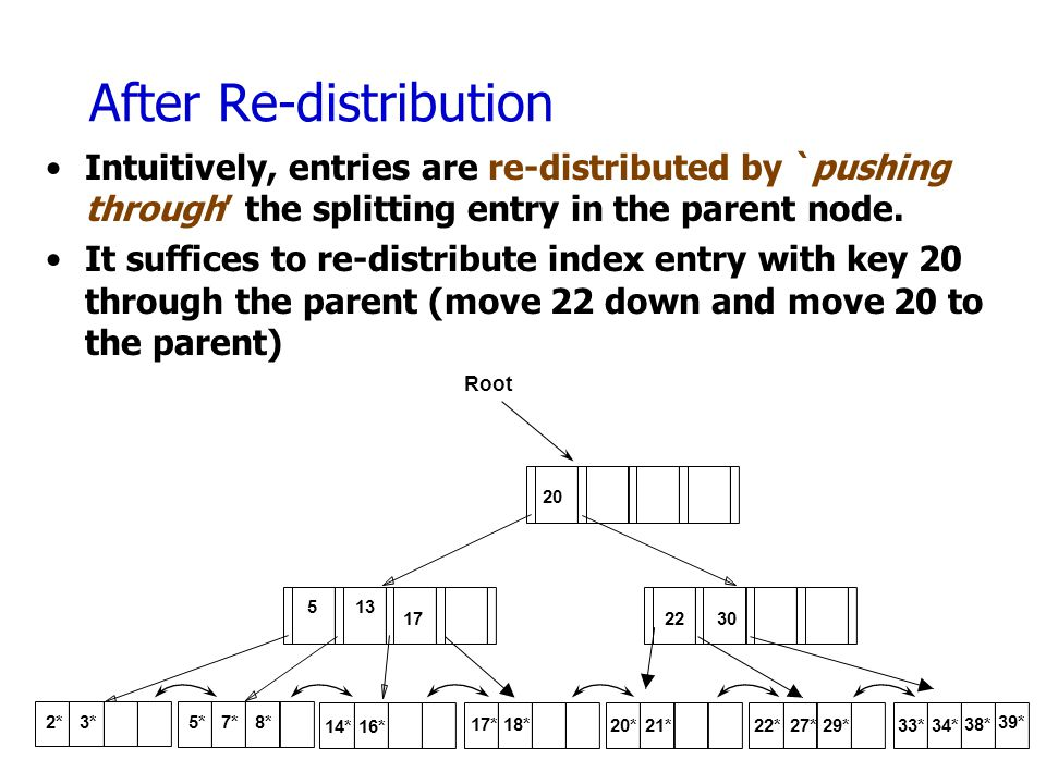 After Re-distribution Intuitively, entries are re-distributed by `pushing through' the splitting entry in the parent node.
