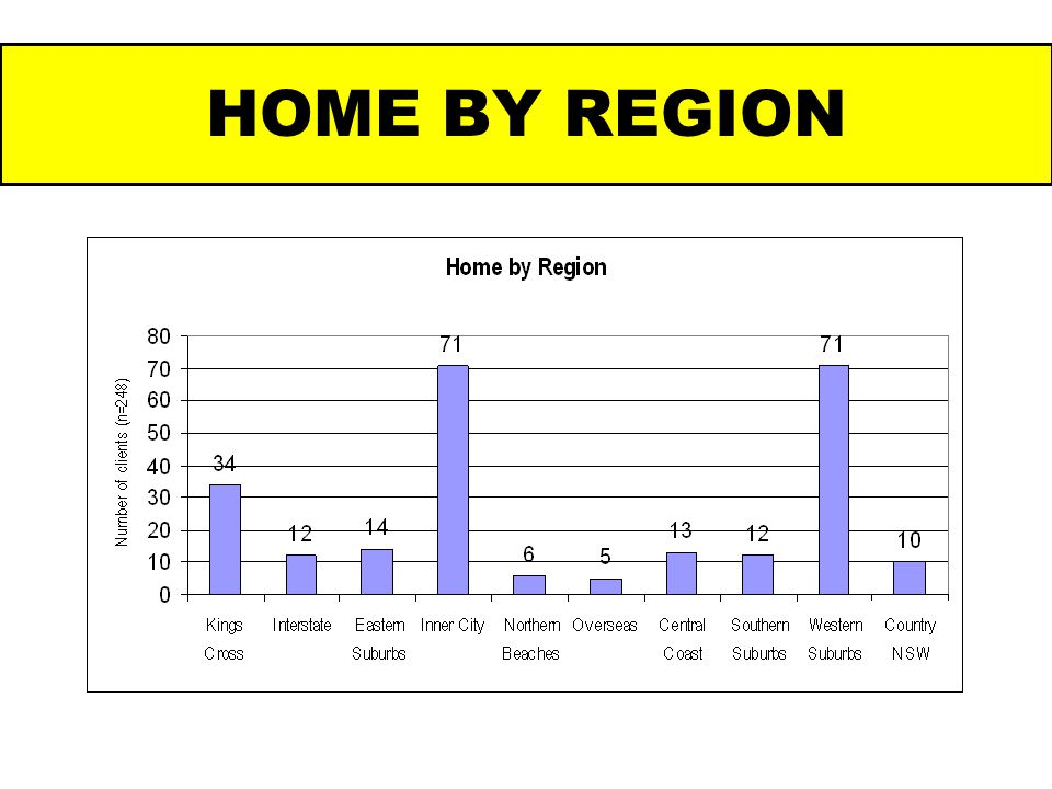 HOME BY REGION