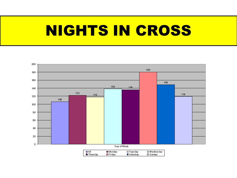 NIGHTS IN CROSS