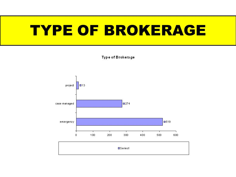 TYPE OF BROKERAGE