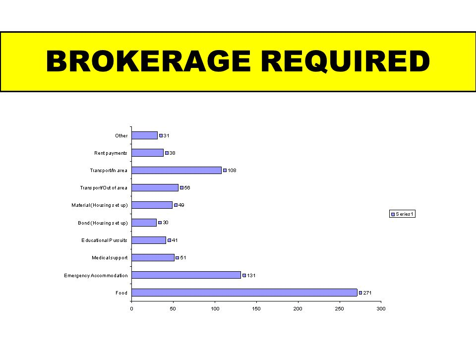 BROKERAGE REQUIRED