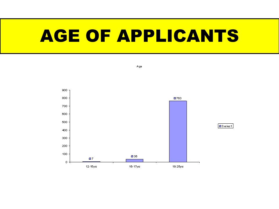 AGE OF APPLICANTS