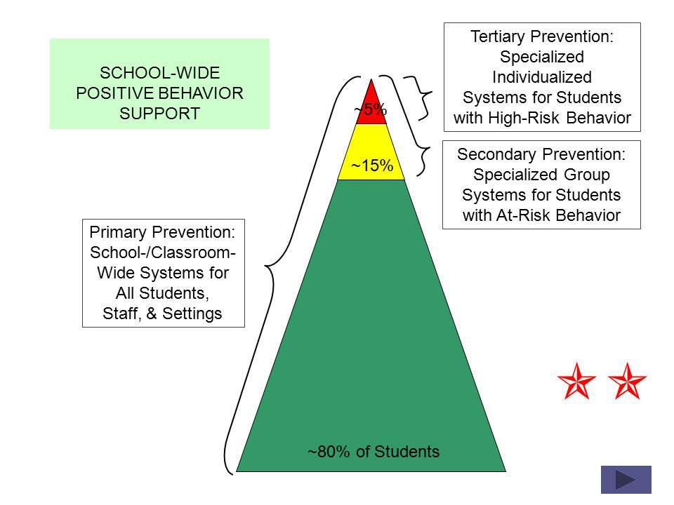 3% 8% 89% 10% 16% 74% 11% 18% 71% K=6 (N = 1010) 6-9 (N = 312) 9-12 (N = 104) Mean Proportion of Students ODR rates vary by level