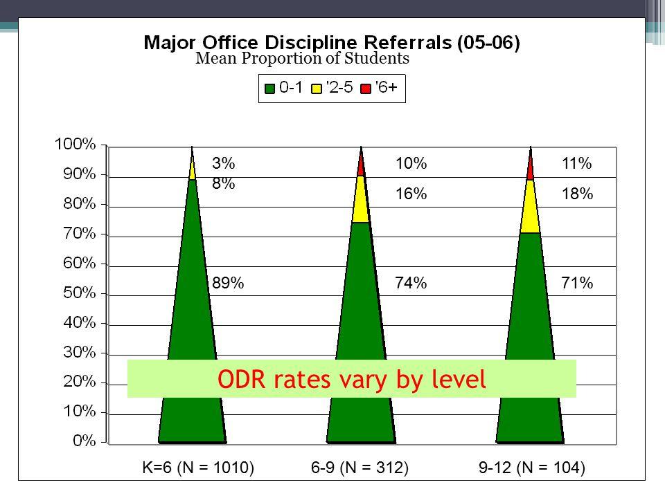 K-6 (N = 1010) 6-9 (N = 312) 9-12 (N = 104) 32% 43% 25% 48% 37% 15% 45% 40% 15% A few kids get many ODRs