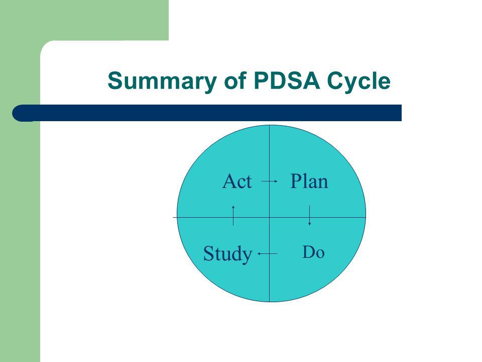 Summary of PDSA Cycle Plan Do Study Act