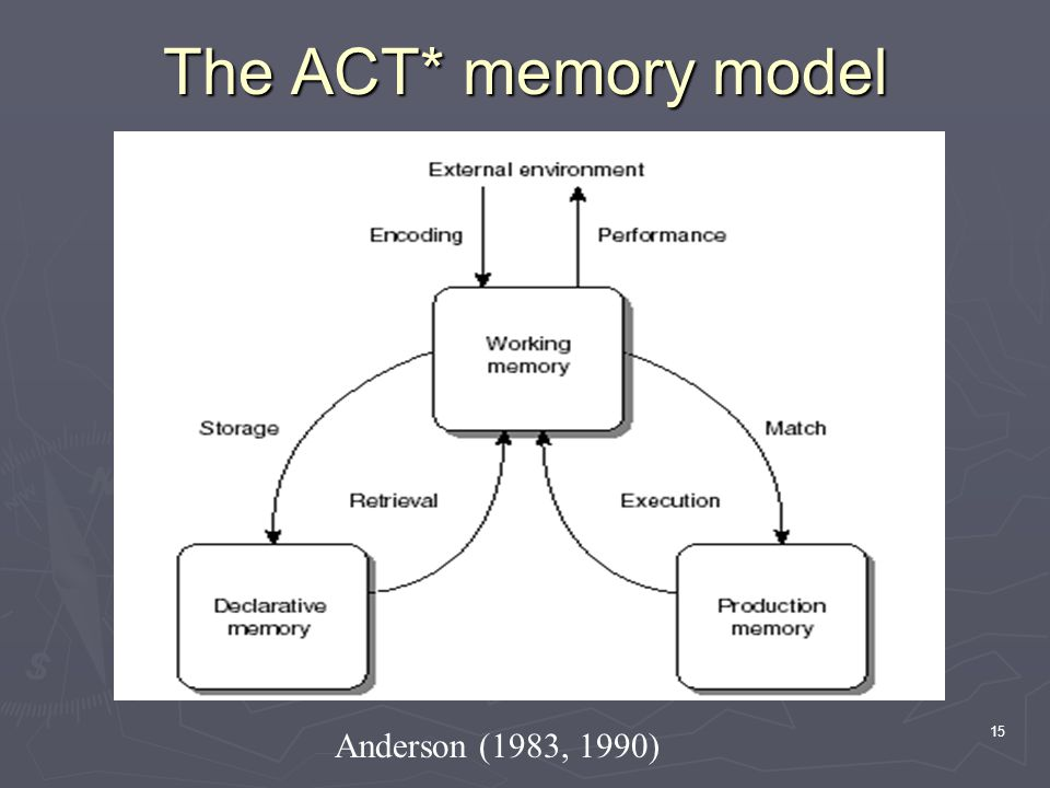 15 The ACT* memory model Anderson (1983, 1990)