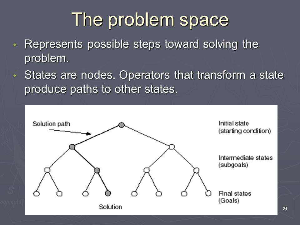 21 The problem space Represents possible steps toward solving the problem. Represents possible steps toward solving the problem. States are nodes. Ope