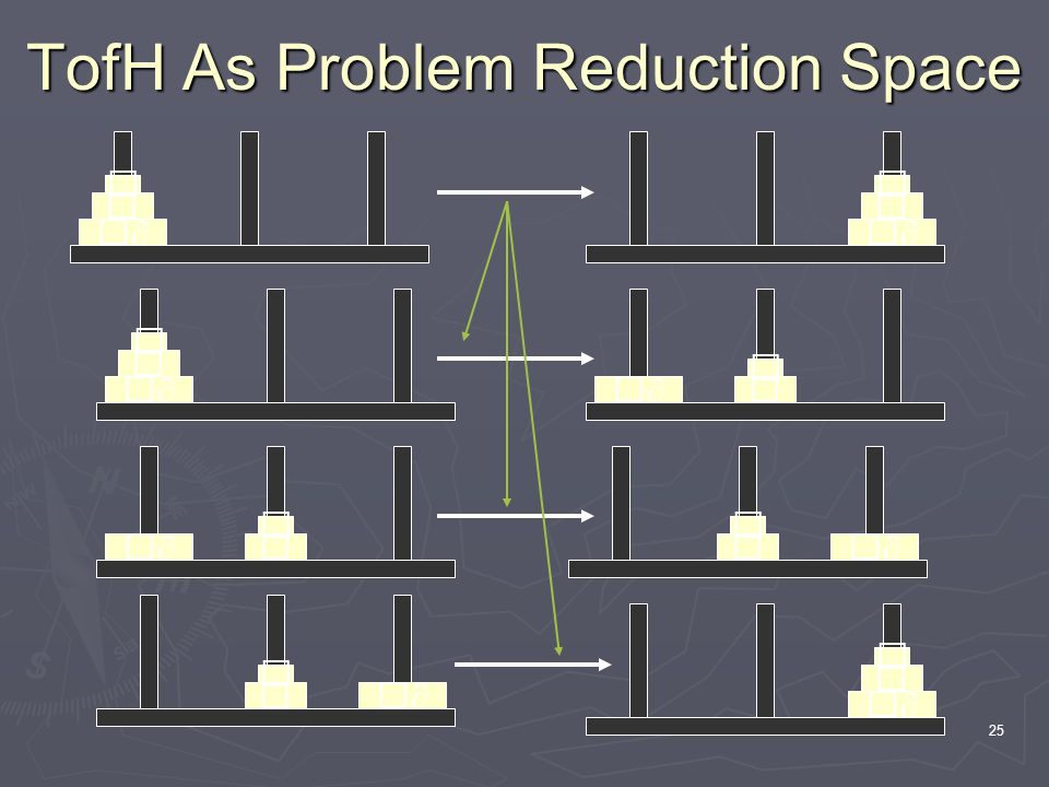 25 TofH As Problem Reduction Space ∂ ∂∂ ∂ ∂ ∂∂ ∂