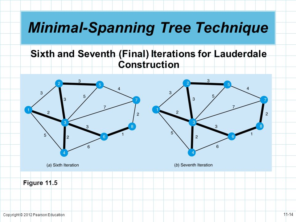 Copyright © 2012 Pearson Education 11-14 Minimal-Spanning Tree Technique Sixth and Seventh (Final) Iterations for Lauderdale Construction Figure 11.5