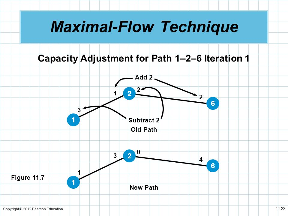 Copyright © 2012 Pearson Education 11-22 Maximal-Flow Technique Capacity Adjustment for Path 1–2–6 Iteration 1 Figure 11.7 2 2 1 3 1 2 6 4 0 3 1 1 2 6