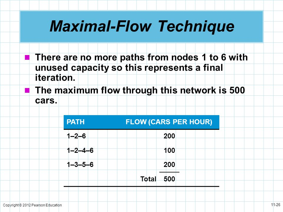 Copyright © 2012 Pearson Education 11-26 Maximal-Flow Technique There are no more paths from nodes 1 to 6 with unused capacity so this represents a final iteration.
