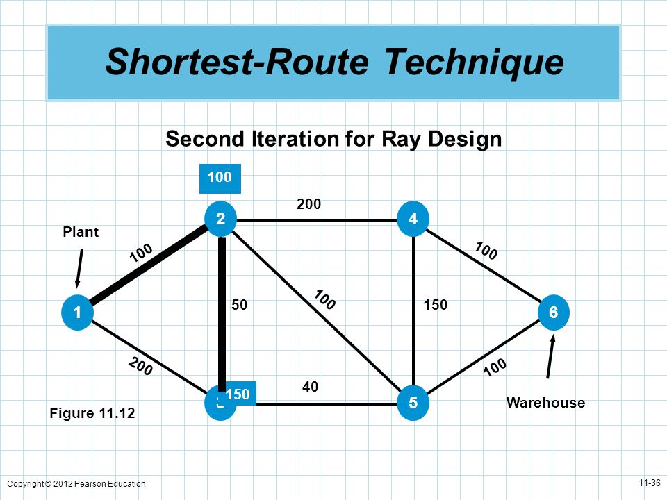 Copyright © 2012 Pearson Education 11-36 Shortest-Route Technique Second Iteration for Ray Design Figure 11.12 Plant Warehouse 100 200 50 40 100 200 100 150 1 2 3 4 5 6 100 150