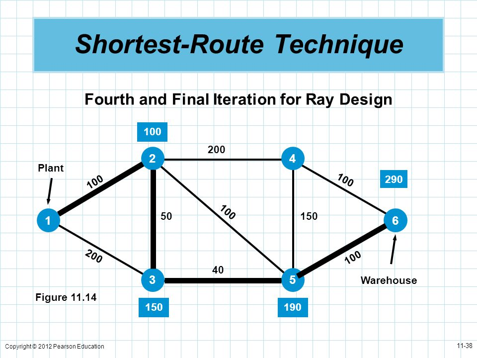 Copyright © 2012 Pearson Education 11-38 Shortest-Route Technique Fourth and Final Iteration for Ray Design Figure 11.14 Plant Warehouse 100 200 50 40 100 200 100 150 1 2 3 4 5 6 100 150190 290