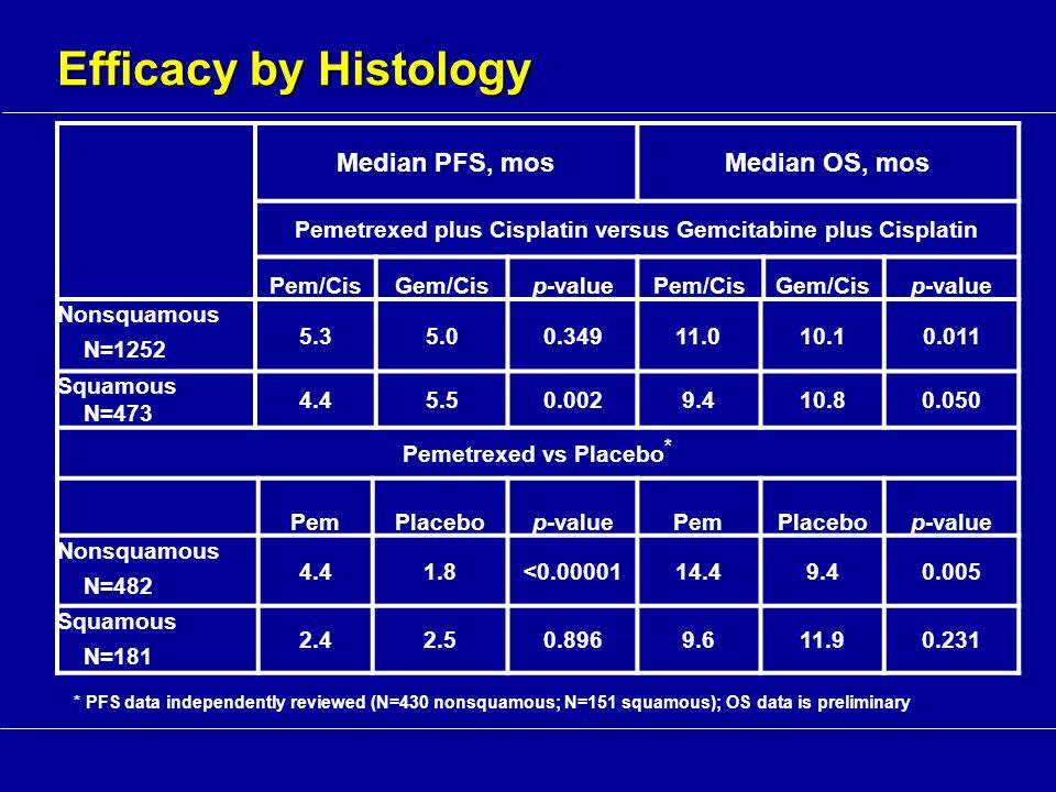 Median PFS, mosMedian OS, mos Pemetrexed plus Cisplatin versus Gemcitabine plus Cisplatin Pem/CisGem/Cisp-valuePem/CisGem/Cisp-value Nonsquamous N=1252 5.35.00.34911.010.10.011 Squamous N=473 4.45.50.0029.410.80.050 Pemetrexed vs Placebo * PemPlacebop-valuePemPlacebop-value Nonsquamous N=482 4.41.8<0.0000114.49.40.005 Squamous N=181 2.42.50.8969.611.90.231 Efficacy by Histology * PFS data independently reviewed (N=430 nonsquamous; N=151 squamous); OS data is preliminary