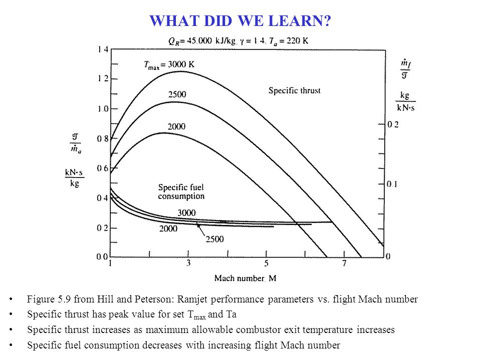 WHAT DID WE LEARN.Figure 5.10 from Hill and Peterson: Ramjet performance parameters vs.