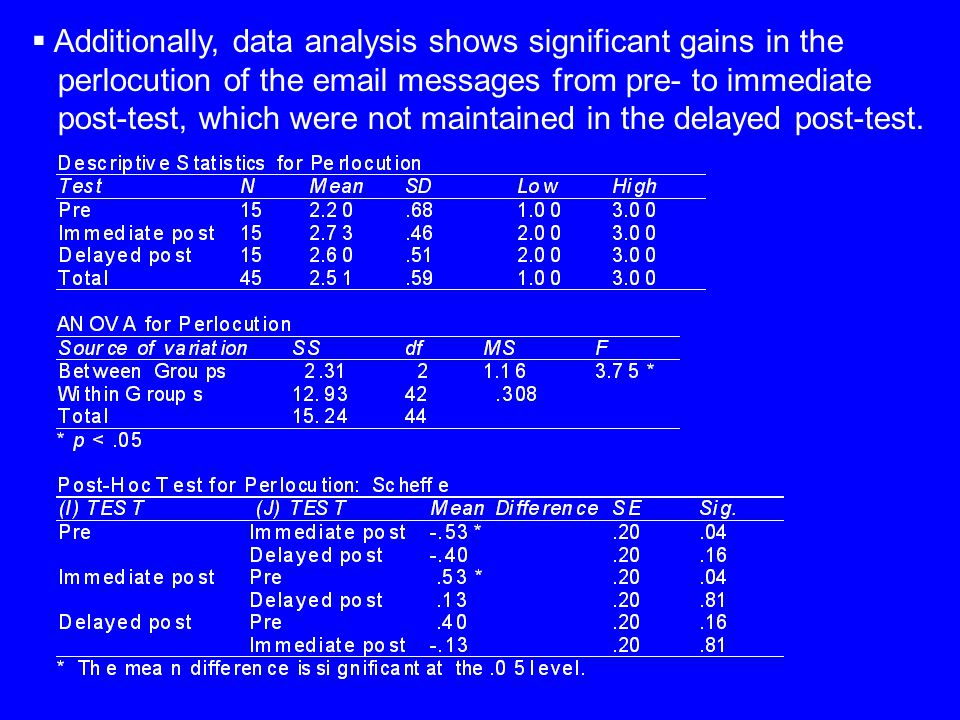  Additionally, data analysis shows significant gains in the perlocution of the email messages from pre- to immediate post-test, which were not maintained in the delayed post-test.