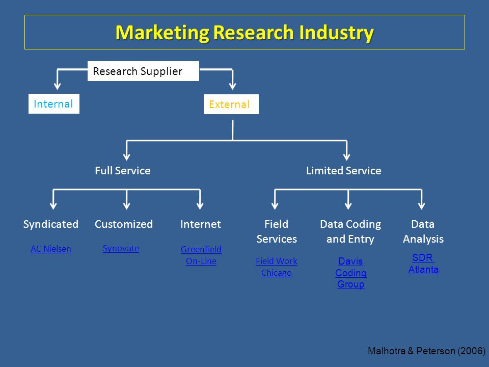 Marketing Research Industry Internal External Research Supplier Full ServiceLimited Service CustomizedSyndicatedInternetData Coding and Entry Field Se