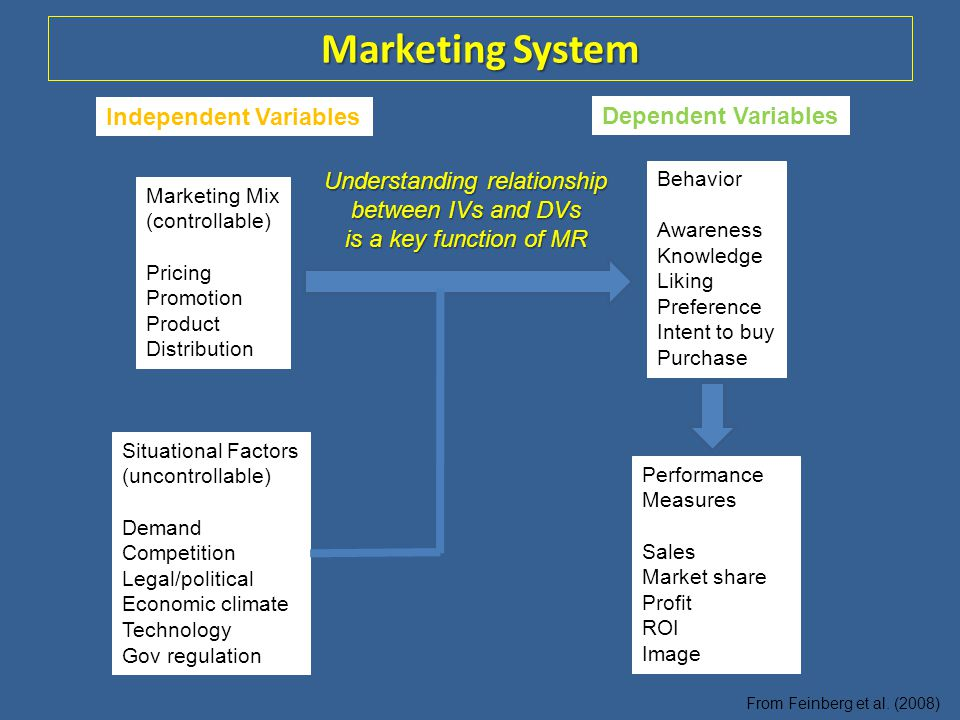 Marketing System Marketing Mix (controllable) Pricing Promotion Product Distribution Behavior Awareness Knowledge Liking Preference Intent to buy Purc