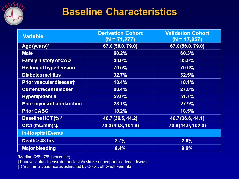 Prior vascular disease defined as h/o stroke or peripheral arterial disease Note: Heart rate is truncated @ 90 mL/min Variable 22 Derivation Cohort OR 95% CI Validation Cohort OR 95% CI Baseline HCT <36% (vs.