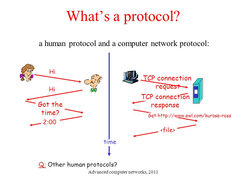 What's a protocol? a human protocol and a computer network protocol: Q: Other human protocols? Hi Got the time? 2:00 TCP connection request TCP connec