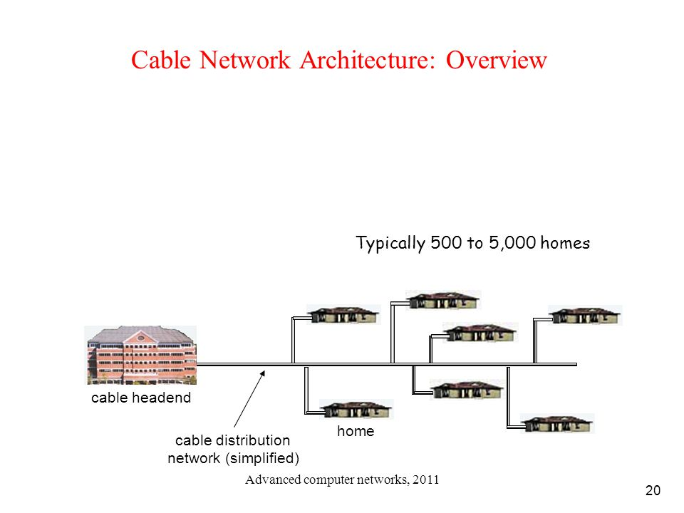 20 Cable Network Architecture: Overview home cable headend cable distribution network (simplified) Typically 500 to 5,000 homes Advanced computer netw