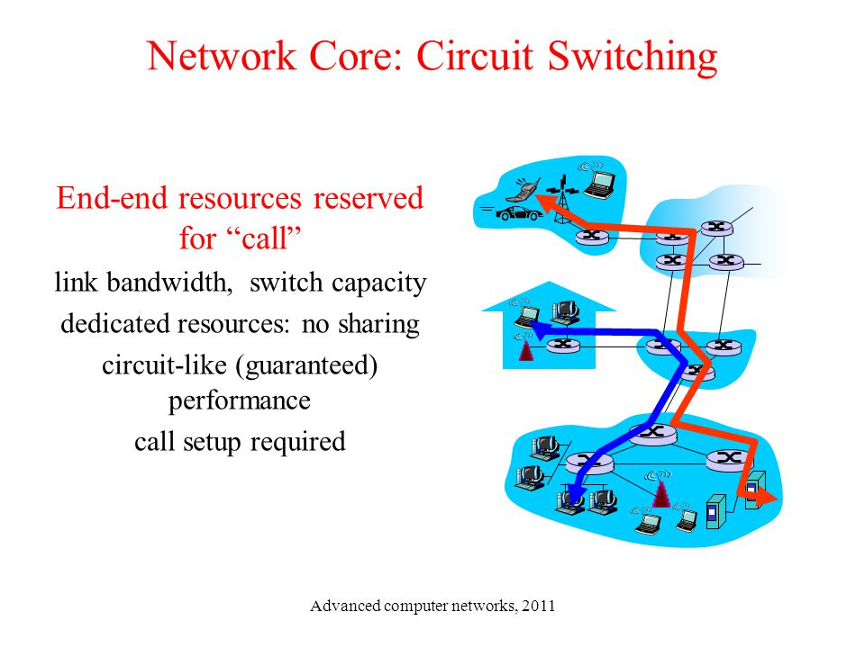 "Network Core: Circuit Switching End-end resources reserved for ""call"" link bandwidth, switch capacity dedicated resources: no sharing circuit-like (gu"