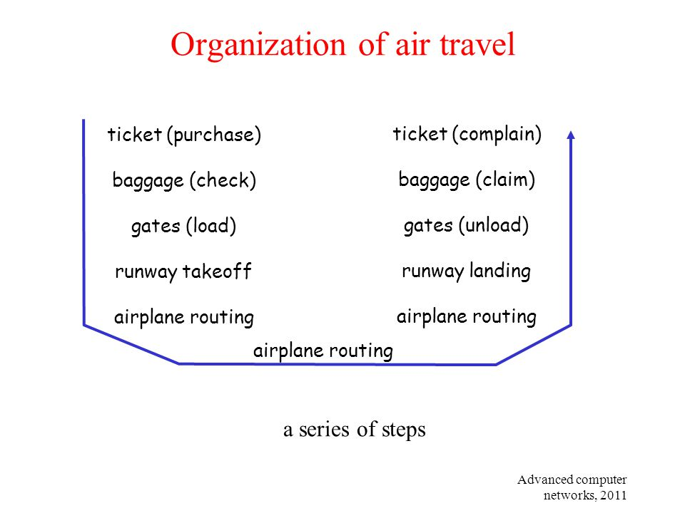 Advanced computer networks, 2011 Organization of air travel a series of steps ticket (purchase) baggage (check) gates (load) runway takeoff airplane r