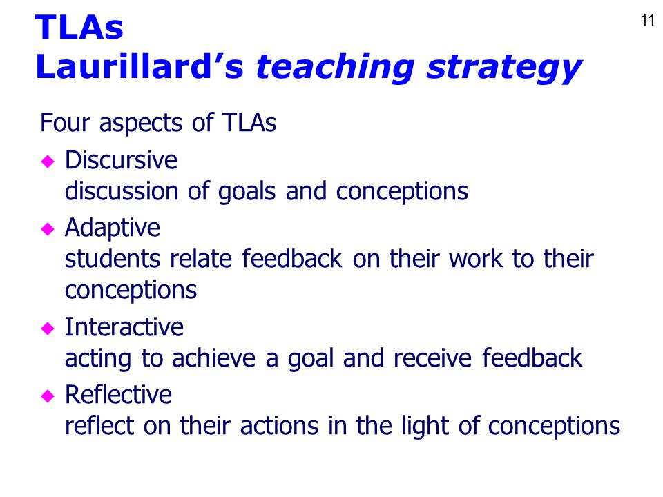 11 TLAs Laurillard's teaching strategy Four aspects of TLAs u Discursive discussion of goals and conceptions u Adaptive students relate feedback on their work to their conceptions u Interactive acting to achieve a goal and receive feedback u Reflective reflect on their actions in the light of conceptions