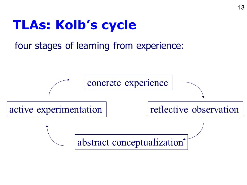 13 concrete experience abstract conceptualization reflective observationactive experimentation four stages of learning from experience: TLAs: Kolb's cycle