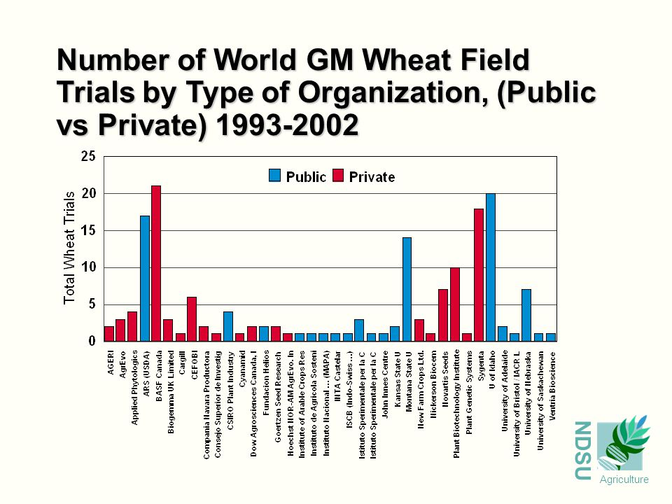 NDSU Agriculture Number of World GM Wheat Field Trials by Type of Organization, (Public vs Private) 1993-2002