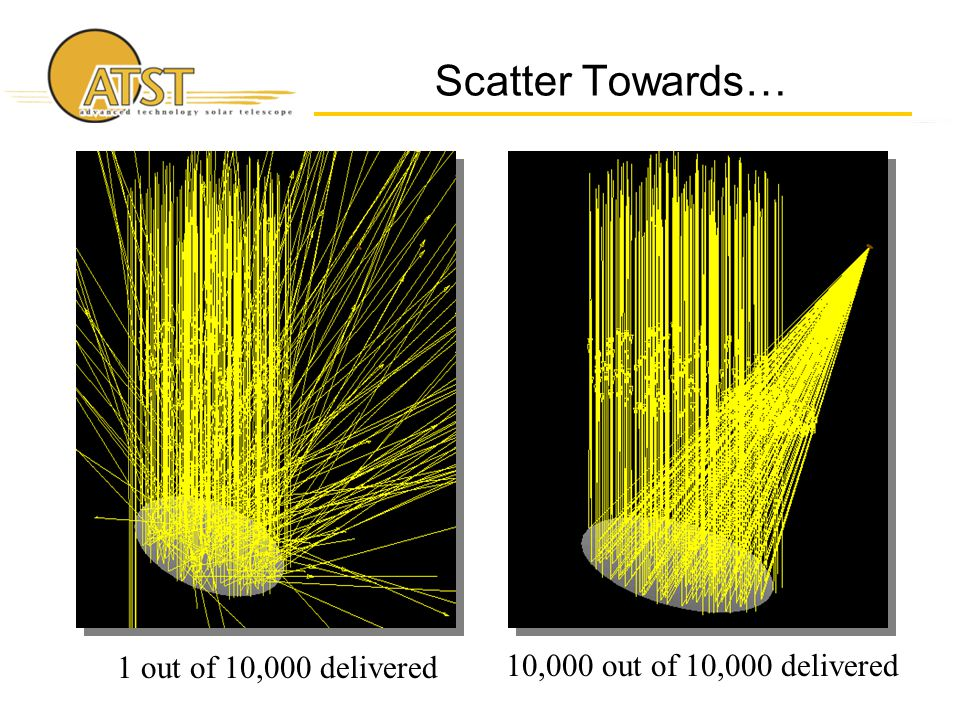 Scatter Towards… 1 out of 10,000 delivered 10,000 out of 10,000 delivered