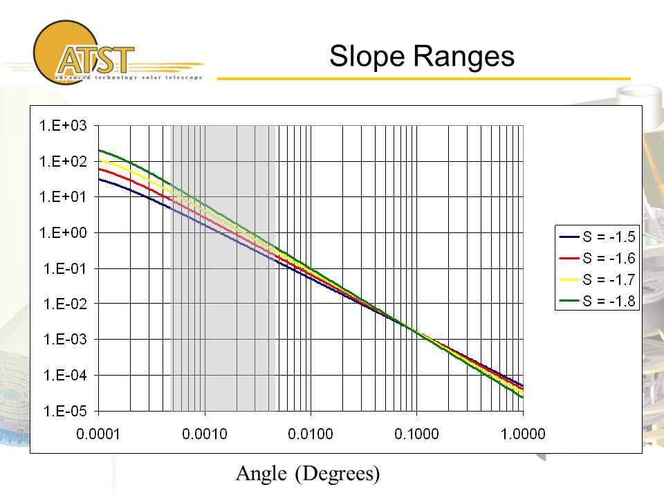Slope Ranges Angle (Degrees)