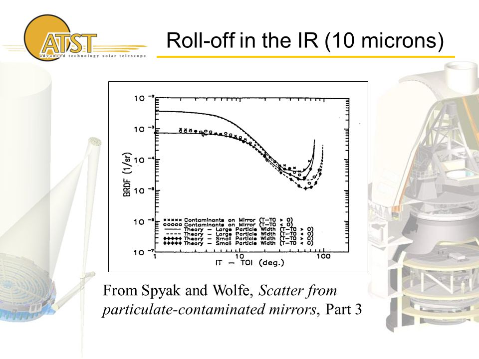 Roll-off in the IR (10 microns) From Spyak and Wolfe, Scatter from particulate-contaminated mirrors, Part 3