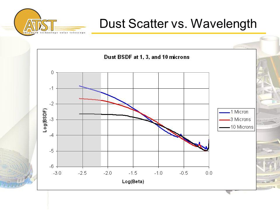 Dust Scatter vs. Wavelength
