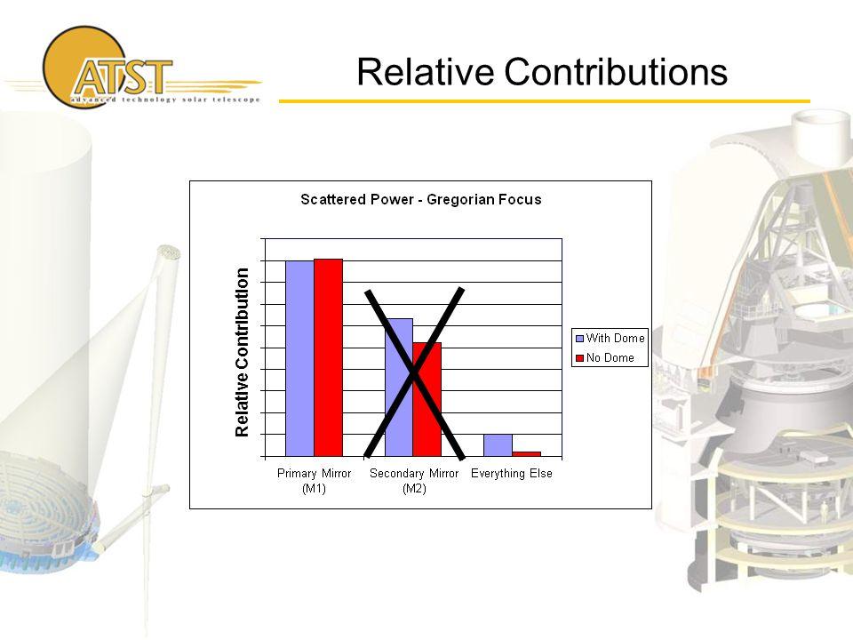 Relative Contributions Relative Contribution