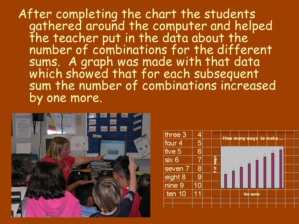 After completing the chart the students gathered around the computer and helped the teacher put in the data about the number of combinations for the different sums.