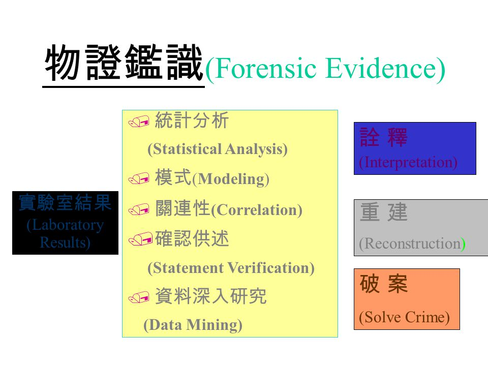 Crime Scene Collection of information Hypothesis Logic Pattern evidence Physical evidence Literature & data Reports & Records Investigate Report Witness's statements Verification of information Coordination of information Pattern evidence Physical evidence Theory Reconstruction
